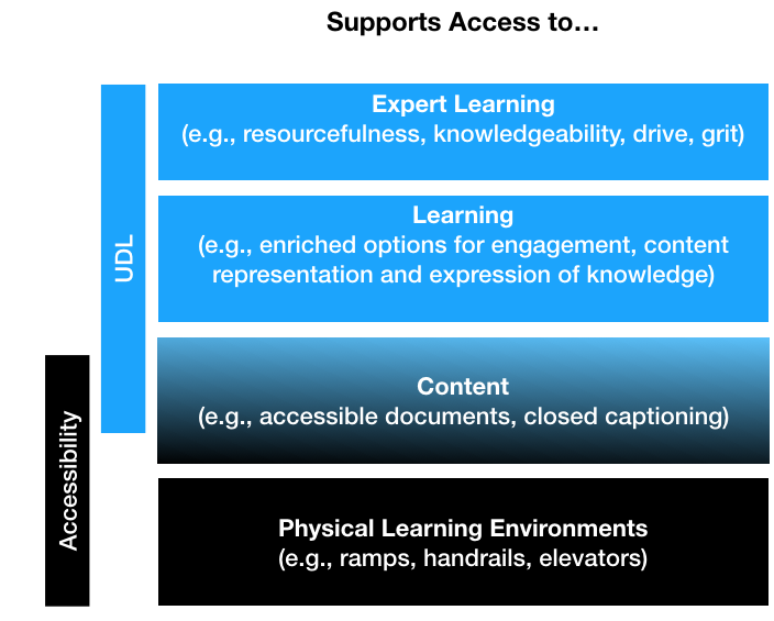 Accessibility includes access to physical environments and content. UDL adds access to learning and expert learning.