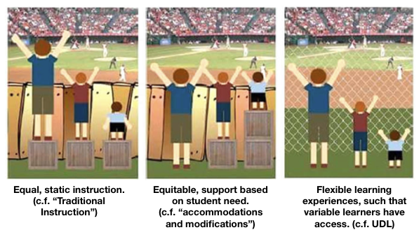 Universal Design Classroom Examples ~ Implementing universal design for learning on c
