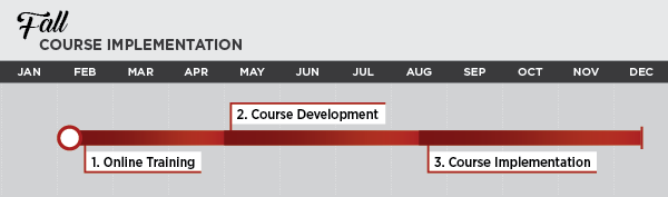 Fall Course Implementation Schedule