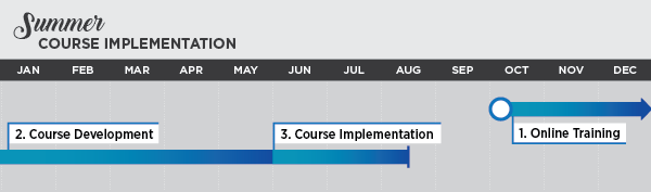 Summer Course Implementation Schedule