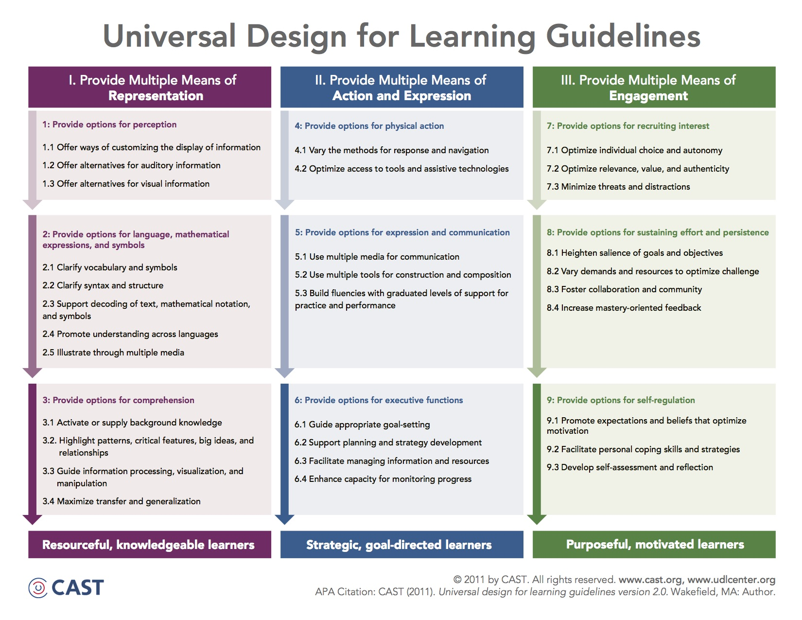 Implementing Universal Design For Learning On Canv Canvas Community